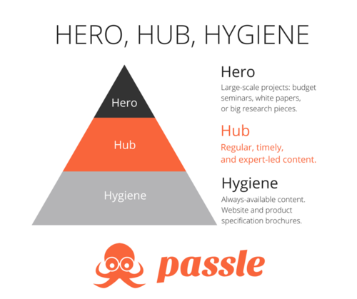 Hero, Hub & Hygiene - a content strategy for Professional Services Firms