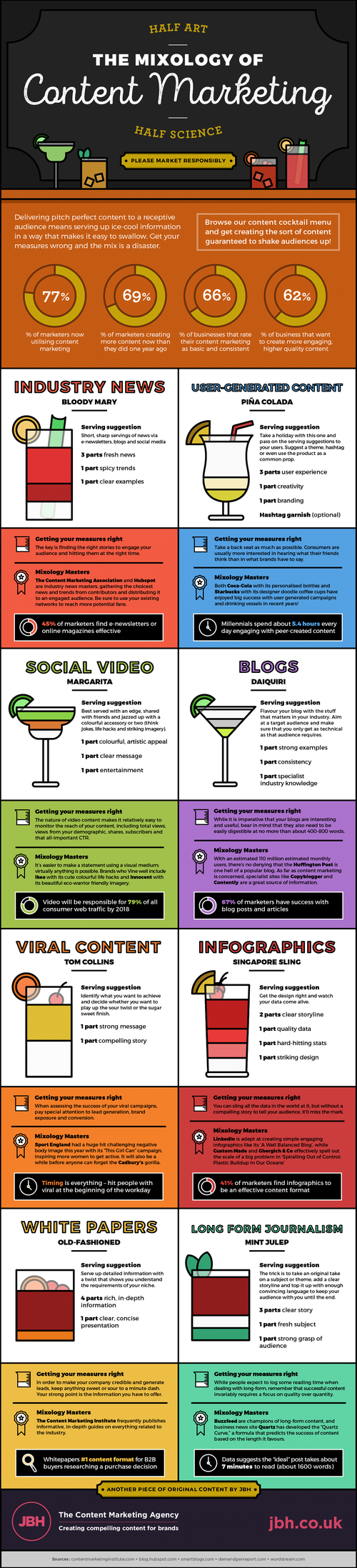 Using Pinterest to find Infographics for your Blog