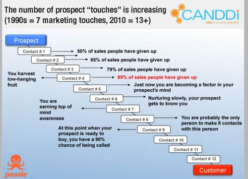 How many times should you touch your prospects?