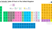 A periodic table of UK Tech - but it's not perfect