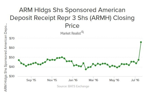 Is Softbank overpaying for ARM? Some reasons to think not.