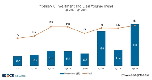 VCs Back Move to Mobile with over $3B in Q4'14