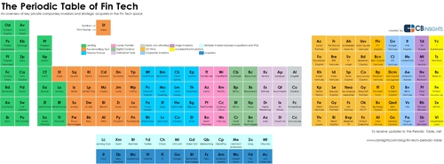 The Periodic Table of FinTech