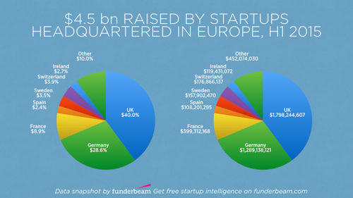 European startups raised $4.5 billion in H1, 40% went to Britain