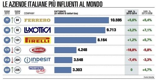 Quali sono le aziende piú influenti al mondo