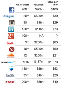 How much are social network users worth?