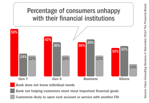 Digital Consumers Unhappy With What Banks Deliver