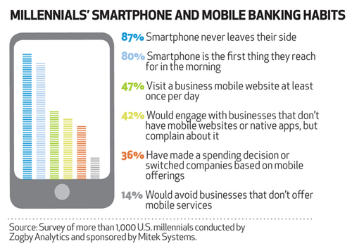 How consumer will use their mobile for financial services