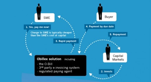 Obillex raises $4.7m to fix supply chain financing