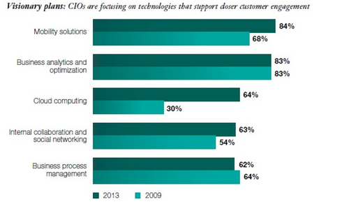 Cloud Computing Adoption Continues Accelerating In The Enterprise