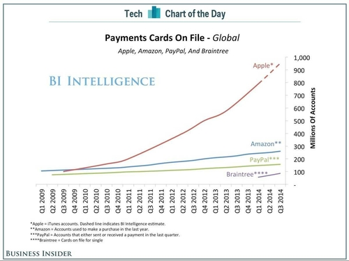 Apple Has Nearly A Billion Payment Cards On File