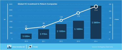 Global VC FinTech investments grow to 2.8 Bn in 2014