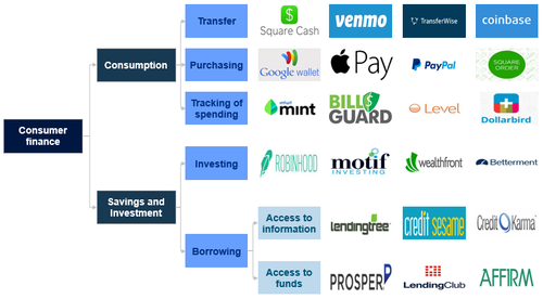 Overview of the Consumer FinTech
