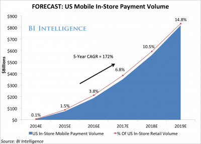 Mobile Payments Are Poised To Explode This Year Thanks To Mainstream Adoption Of Apple Pay And Simil