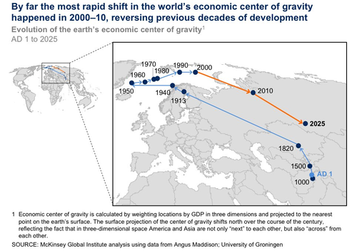Here's How The Economic Center Of The World Moved Over The Past 2,000 Years