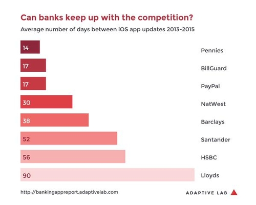 Surprise! How Banks compare to #FinTech startups based on lag time for updating banking