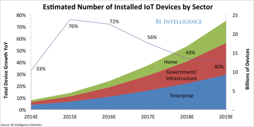 The 'Internet of Things' Will Be The World's Most Massive Device Market And Save Companies Billions