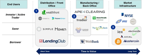 Unbundling of Financial Services
