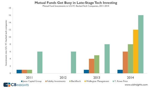 The Rise of Hedge Funds and Mutual Funds in Tech Startup Investing in Two Charts