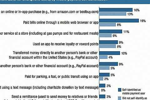 Finance More: Mobile Banking Payments Many Americans making mobile payments don't consider themselve
