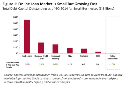 Larry Summers' full-throated endorsement of online lending