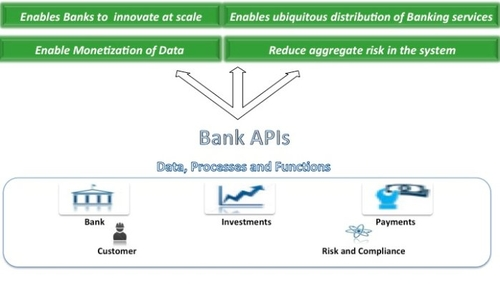 The API Opportunity in Banking