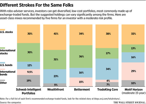 Five Robo Advisers, Five Very Different Portfolios