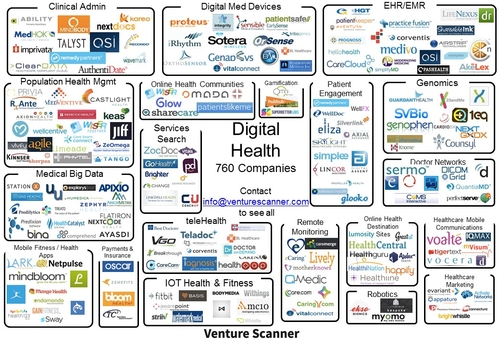 Digital Health Market Update