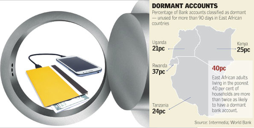 One out of four accounts 'dormant' as mobile money takes over banking