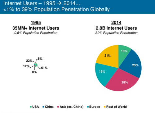 KPCB's Mary Meeker presents the 2015 Internet Trends report