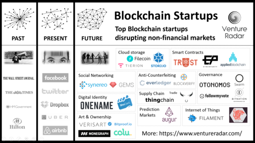 Top non-Financial Blockchain use cases
