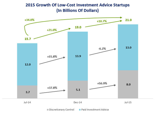 Robo Advisors Continue Growing AUM Despite Increased Competition
