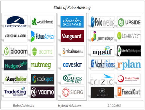 The State of Robo Advisors—Personal Financial Advisor as a Service