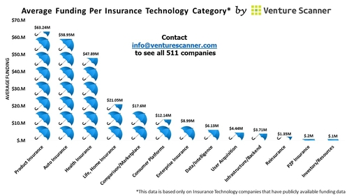 Average Funding Per Insurance Category...and the winner is