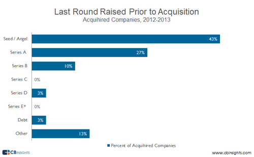 The Rise of the Acqui-hire: Breaking Down Talent Acquisitions