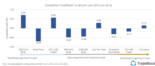 Bitcoin Correlations to Macro Environment: Gold and Yuan Standouts