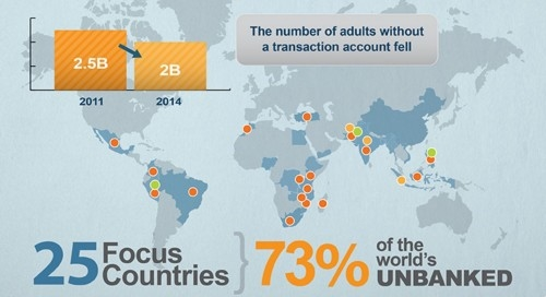 2 Billion People and 200m SMEs Don't Have Access to Formal Financial Services