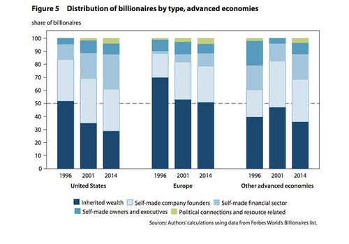 Finance, not tech, is driving growth in U.S. billionaires