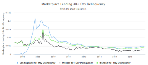 Lending Club's fantastic delinquency, profit and origination numbers.