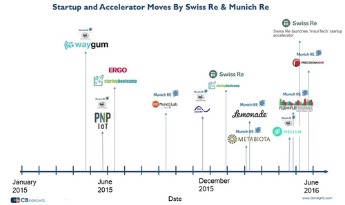 The Startup & Accelerator Moves Of Reinsurance Giants Munich Re & Swiss Re