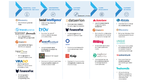 How InsurTech players are re-imagining the insurance value chain
