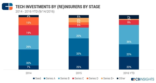 6 Charts Breaking Down How Insurers Are Investing in Tech Startups