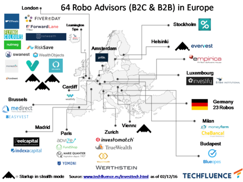 64 robo advisors in Europe – five cracked the €100m euro mark