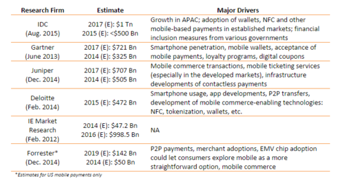 Mobile Payments: Various Forecasts Point to Explosive Growth