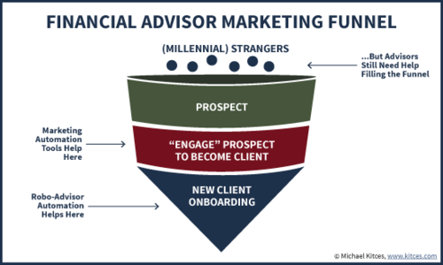 Why Robo-Advisor Technology Still Won't Help Most Financial Advisors Reach Millennials