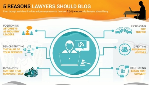 The Lawyer that blogs  - wins