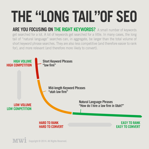 Long tail search terms and Content Strategy