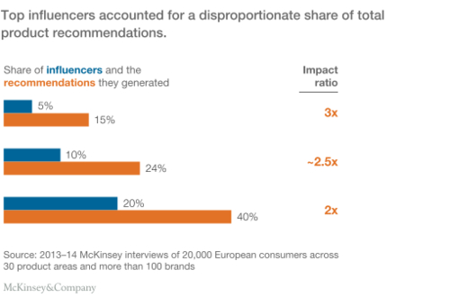 McKinsey article on influence of social media on buying decisions