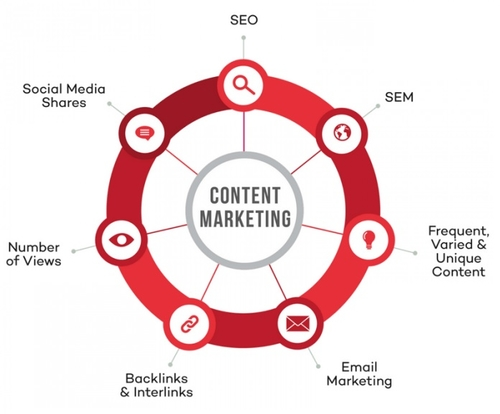 Content Marketing and the Power of Storytelling