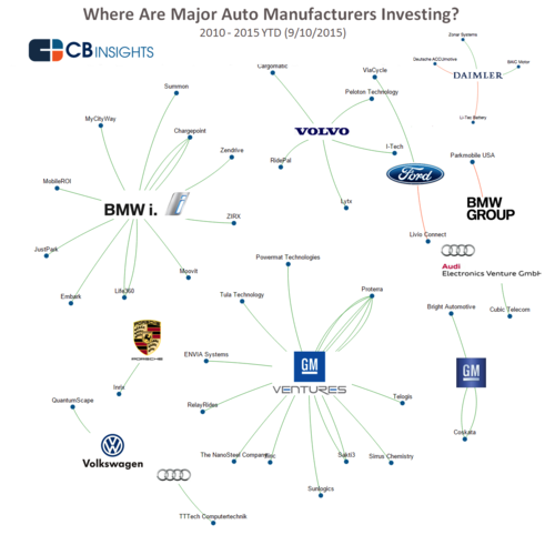 Where are Auto Manufacturers Investing Their Cash?